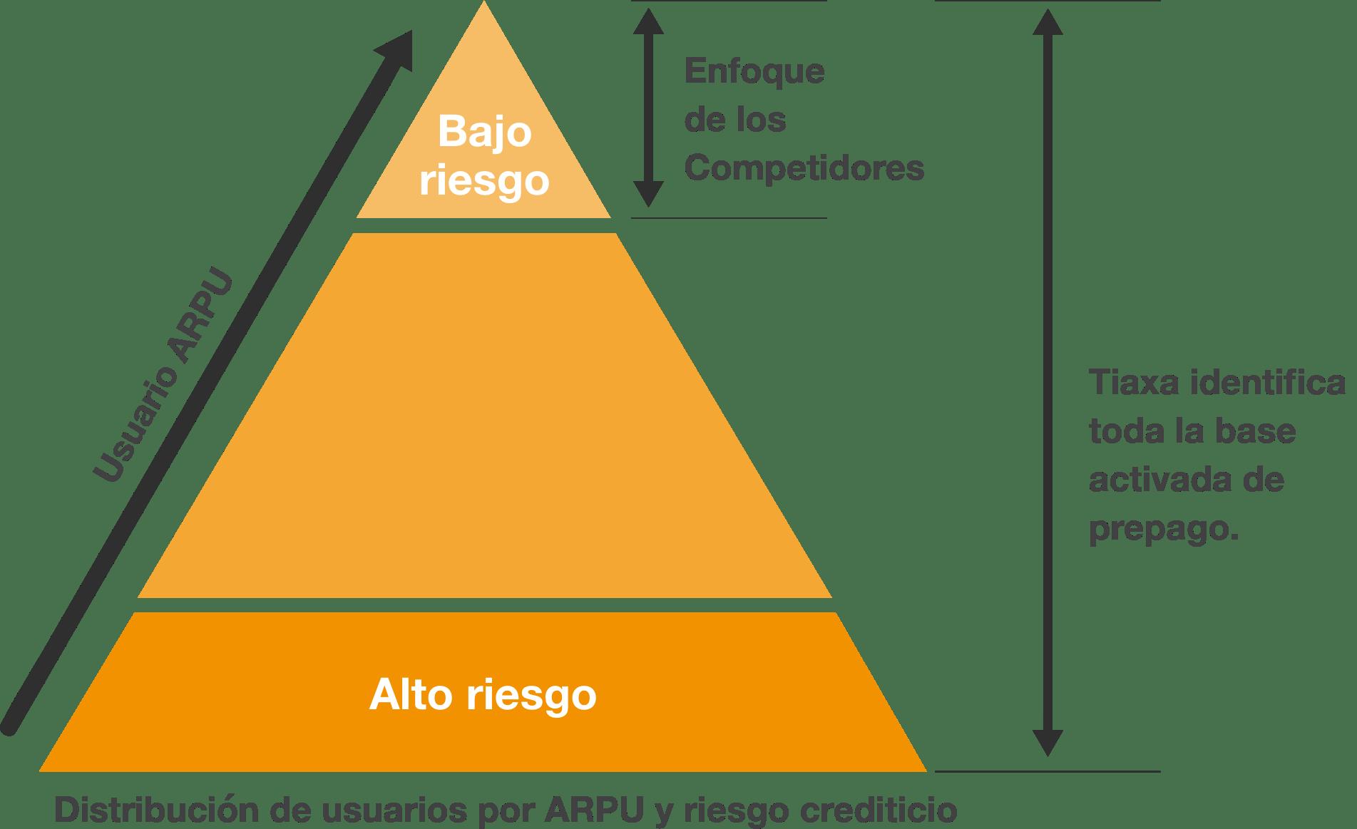 Diagram Triangule Es2x